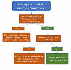 Статистика отчеты Кто и когда должен сдавать отчеты в Статистику