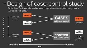 case control study 2009 13 design of case‐control study