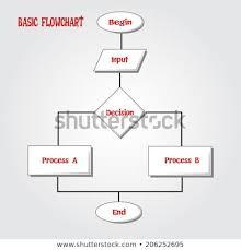 Basic Flowchart Basic Loop Flowchart Stock Vector Royalty Free 206252695