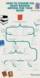 How To Choose The Right Book Binding Data Charts Book