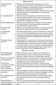 Система технического обслуживания и ремонта общепромышленного  Приложение 2