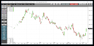 Timber Prices Chart Lumber Will Falling Interest Rates Lift The Price Of Wood