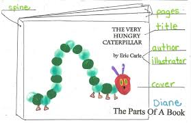 Parts Of A Book For The Very Hungry Caterpillar Classroom