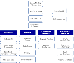 Organizational Chart – House Of Investments, Inc.