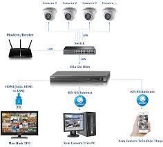 Sơ Đồ Nguyên Lý Hoạt Động Hệ Thống Camera IP - Công ty TNHH đầu tư công  nghệ và TM Hoàng Long