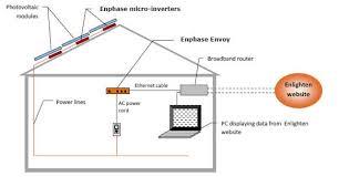 enphase energy micro inverters alte single phase house wiring diagram pdf at Enphase M215 Wiring Diagram