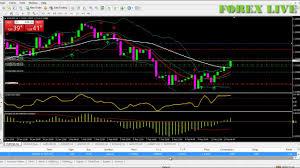 Dollar Rate Today Live Chart Eurusd Chart Euro Dollar Rate Live Euro U S Dollar Chart