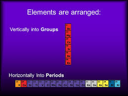 The modern periodic table Elements arranged in order of increasing ...