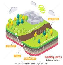 Earthquake Or Seismic Activity Vector Isometric Diagram