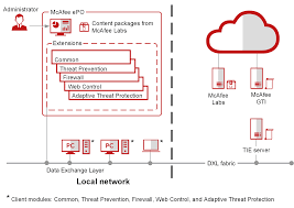 How Endpoint Security Works Mcafee Endpoint Security 10 6