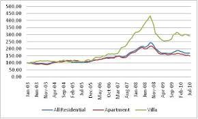 Real Estate Index Chart Reidin Com Index Reveals 2 25 Decrease In Dubai Apartment