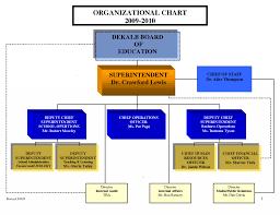 Publix Org Chart 66 Actual Microsoft Org Chart 2007