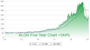Algn Profile Stock Price Fundamentals More