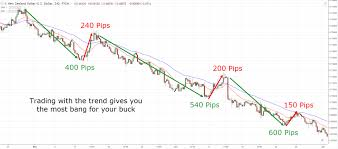 High Probability Trading Strategy A Complete Guide