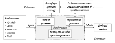 operations function transformation processes and planning 1533 operations function transformation processes and planning png