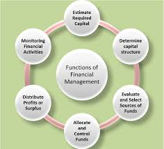 What Is Financial Management Explain Its Functions And
