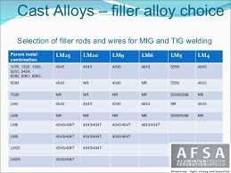 Electrode Selection Excel Chart Tig Filler Metal Selection Chart