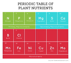 General Hydroponics Ppm Chart Hydroponic Nutrient Solution The Essential Guide Green