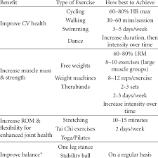 Summary Of General Exercise Guidelines For Ra This
