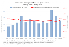 job creation up workers still choose to stay home economics university of chicago professor casey mulligan in his book side effects the economic consequences of the health reform suggests that the affordable care