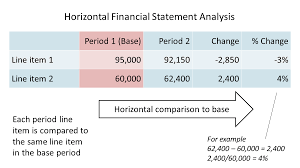 Financial Statement Analysis Report Plan Projections