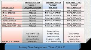 nfpa 72 2013 an update on nfpa fire alarm circuit designations class c d e circuit designations