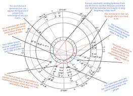 Bad Chart Thursday Astrology Skepchick