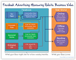 Advertising Plan Pdf Facebook Advertising Marketing Best Metrics Roi