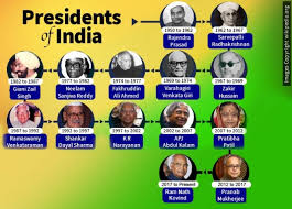 List Of Presidents Of India Since India Became Republic My