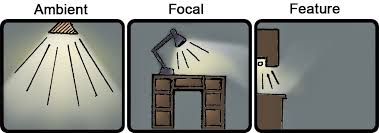 types of interior lighting. Types Of Lighting Sources Interior E