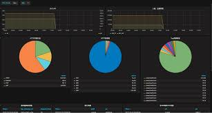 Grafana Pie Chart Query Interconnection With Grafana Index And Query Alibaba