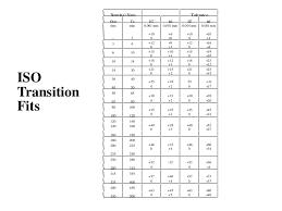 Machining Tolerance Chart H7 Engineering Drawing Notes_b