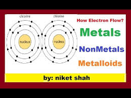 Chart Of Metals Nonmetals And Metalloids Metals Nonmetals Metalloids In Hindi Atom Part 2