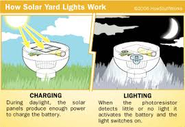 producing light how solar yard lights work howstuffworks the controller board accepts power from the solar cell and battery as well as input from the photoresistor it has a three transistor circuit that turns on