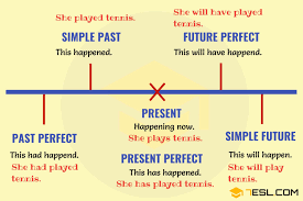 Tense Chart In English Grammar With Example Verb Tenses English Tenses Chart With Useful Rules