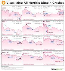 Bitcoin spent most of the rest of 2013 around $120. Here S Proof That This Bitcoin Crash Is Far From The Worst The Cryptocurrency Has Seen Marketwatch