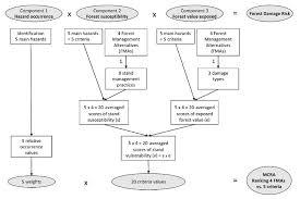 Conceptual Flow Chart Fig 1 Conceptual Flow Diagram Of Mcra Methodology For A