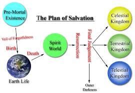 Church Of Christ Plan Of Salvation Chart Degrees Of Glory Wikipedia