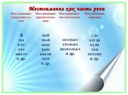 Презентация по русскому языку на тему Местоимение как часть речи  Местоимение как часть речи Местоимения существитель ные Местоимения прилагат