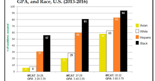 Campusquest Mcat Score For Applicants By Race