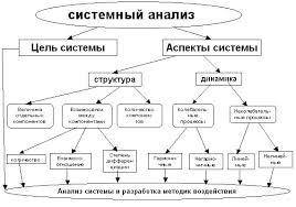 Системный анализ Психологос Системный анализ научный метод познания представляющий собой последовательность действий по установлению структурных связей между переменными или