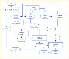 incident managementhigh level process flow chart  incident management images main