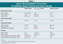 Pharmacoeconomic Advantages Of Insulin Analogs