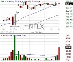 Nflx Candlestick Chart Analysis Of Netflix Inc