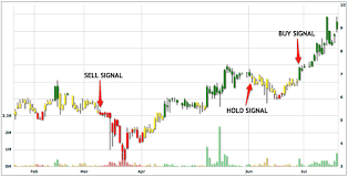 Stock Charts With Buy And Sell Signals How To Add Texts Image Into A Chart Issue 2667