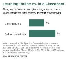 main report pew research center learning online vs in a classroom