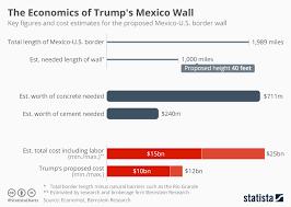 Chart The Economics Of Trumps Mexico Wall Statista