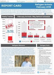Refugee Council Usa | Refugee Report Cards