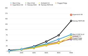 Winch Comparison Understanding Winch Ratings Mikesjeep Com