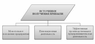 Колобова ВВ Управление прибылью инновационного предприятия Основные источники прибыли предприятия